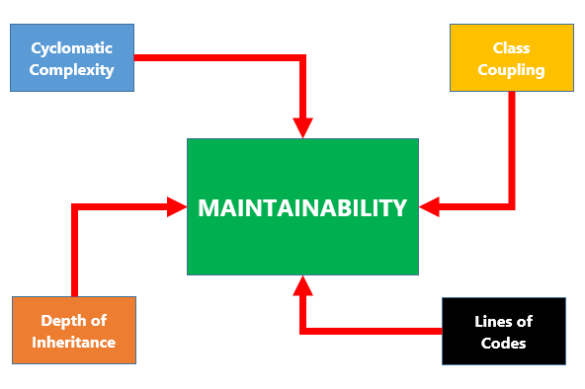 Maintainability.PNG